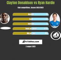 Clayton Donaldson vs Ryan Hardie h2h player stats
