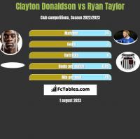 Clayton Donaldson vs Ryan Taylor h2h player stats