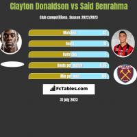Clayton Donaldson vs Said Benrahma h2h player stats