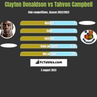 Clayton Donaldson vs Tahvon Campbell h2h player stats