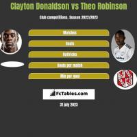 Clayton Donaldson vs Theo Robinson h2h player stats