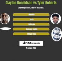Clayton Donaldson vs Tyler Roberts h2h player stats