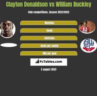 Clayton Donaldson vs William Buckley h2h player stats