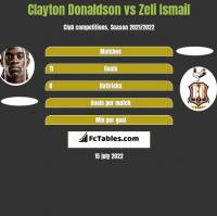 Clayton Donaldson vs Zeli Ismail h2h player stats