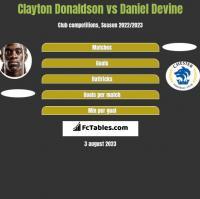 Clayton Donaldson vs Daniel Devine h2h player stats