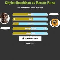 Clayton Donaldson vs Marcus Forss h2h player stats