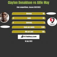 Clayton Donaldson vs Alfie May h2h player stats