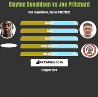 Clayton Donaldson vs Joe Pritchard h2h player stats