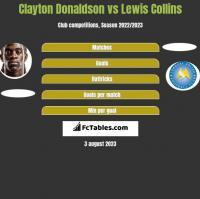 Clayton Donaldson vs Lewis Collins h2h player stats