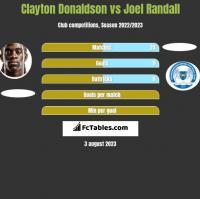 Clayton Donaldson vs Joel Randall h2h player stats