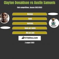 Clayton Donaldson vs Austin Samuels h2h player stats