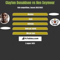 Clayton Donaldson vs Ben Seymour h2h player stats