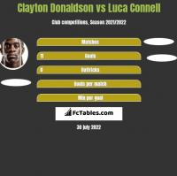 Clayton Donaldson vs Luca Connell h2h player stats