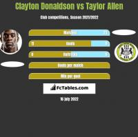 Clayton Donaldson vs Taylor Allen h2h player stats