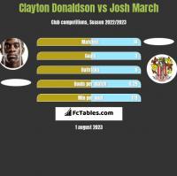 Clayton Donaldson vs Josh March h2h player stats
