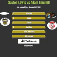 Clayton Lewis vs Adam Hammill h2h player stats