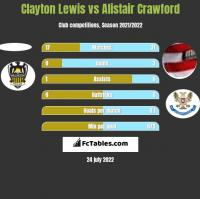 Clayton Lewis vs Alistair Crawford h2h player stats