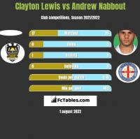 Clayton Lewis vs Andrew Nabbout h2h player stats