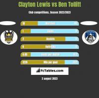 Clayton Lewis vs Ben Tollitt h2h player stats