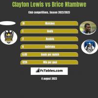 Clayton Lewis vs Brice Ntambwe h2h player stats