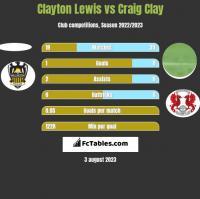Clayton Lewis vs Craig Clay h2h player stats