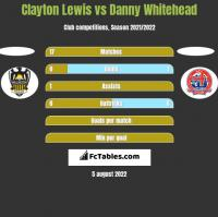 Clayton Lewis vs Danny Whitehead h2h player stats