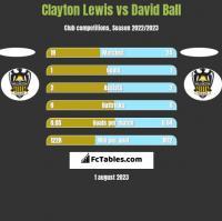 Clayton Lewis vs David Ball h2h player stats