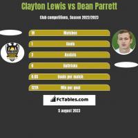 Clayton Lewis vs Dean Parrett h2h player stats