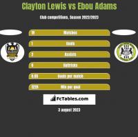 Clayton Lewis vs Ebou Adams h2h player stats
