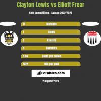 Clayton Lewis vs Elliott Frear h2h player stats