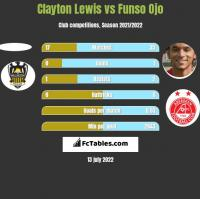 Clayton Lewis vs Funso Ojo h2h player stats
