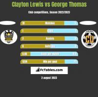 Clayton Lewis vs George Thomas h2h player stats