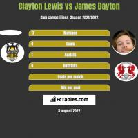 Clayton Lewis vs James Dayton h2h player stats