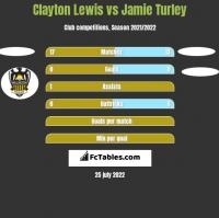 Clayton Lewis vs Jamie Turley h2h player stats