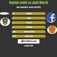 Clayton Lewis vs Josh Morris h2h player stats