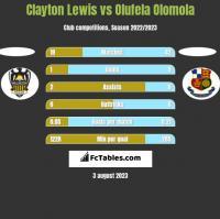 Clayton Lewis vs Olufela Olomola h2h player stats