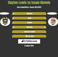 Clayton Lewis vs Issam Khemis h2h player stats