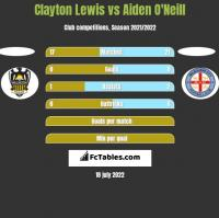 Clayton Lewis vs Aiden O'Neill h2h player stats