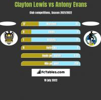 Clayton Lewis vs Antony Evans h2h player stats