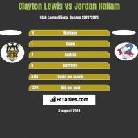 Clayton Lewis vs Jordan Hallam h2h player stats