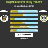 Clayton Lewis vs Corey O'Keeffe h2h player stats