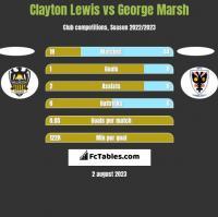 Clayton Lewis vs George Marsh h2h player stats
