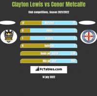 Clayton Lewis vs Conor Metcalfe h2h player stats