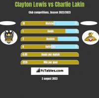 Clayton Lewis vs Charlie Lakin h2h player stats