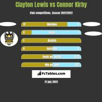 Clayton Lewis vs Connor Kirby h2h player stats