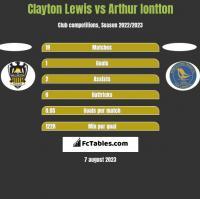 Clayton Lewis vs Arthur Iontton h2h player stats