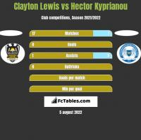 Clayton Lewis vs Hector Kyprianou h2h player stats