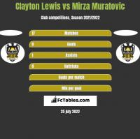 Clayton Lewis vs Mirza Muratovic h2h player stats