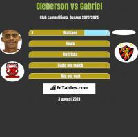 Cleberson vs Gabriel h2h player stats