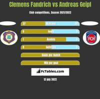 Clemens Fandrich vs Andreas Geipl h2h player stats